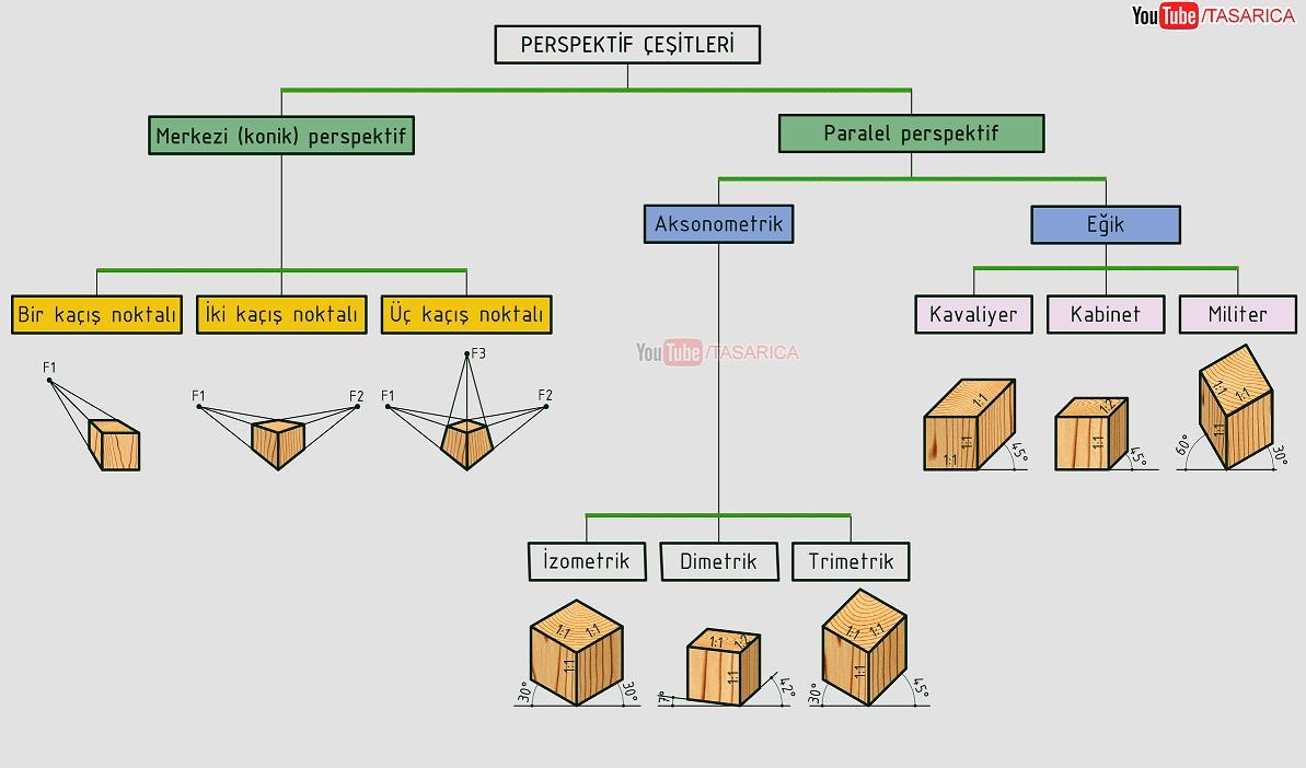 Perspektifler Çeşitleri, Merkezi (Konik) Perspektif, Paralel Perspektif, İzometrik Perspektif